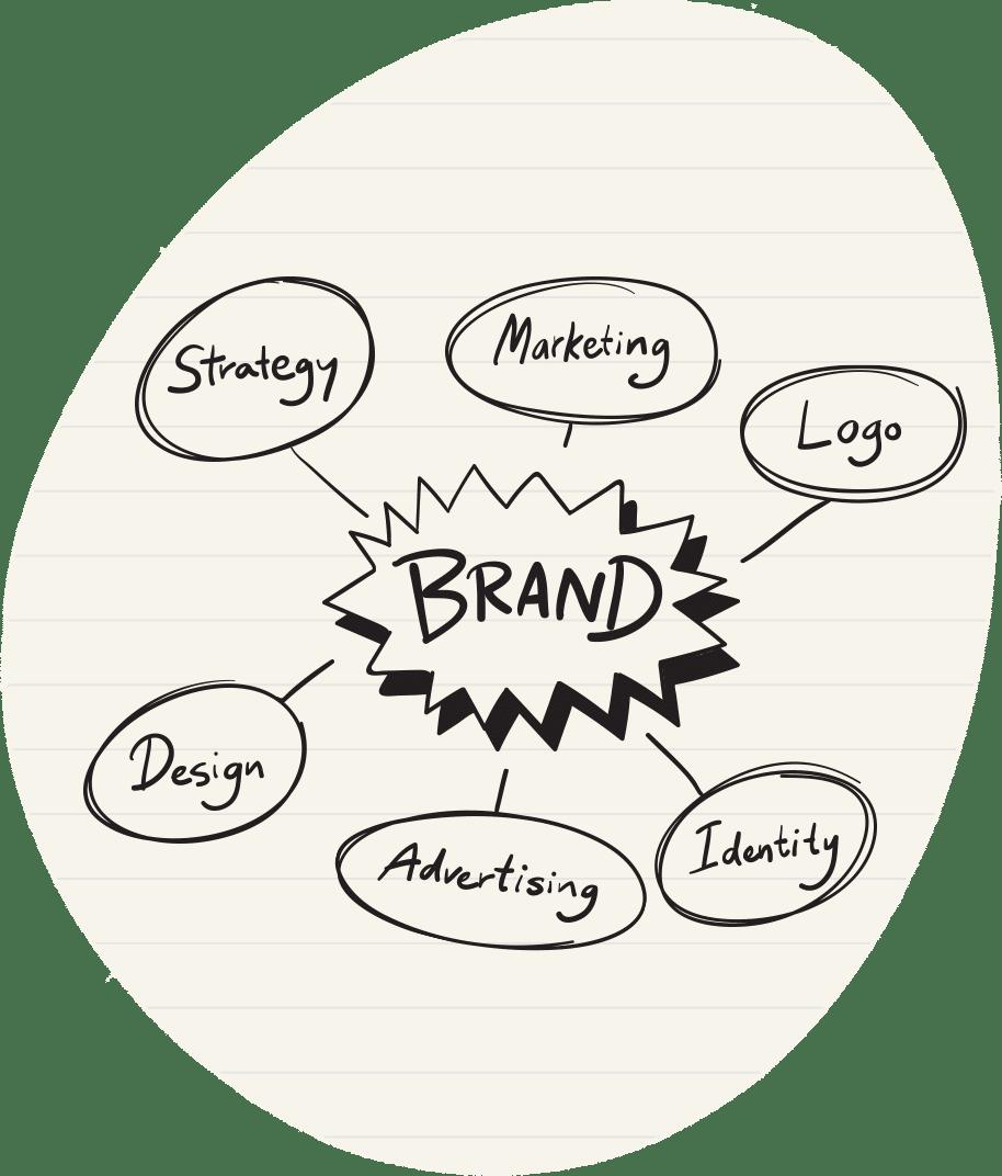 Brand Identity - Costruisci il tuo brand con AlphaDev