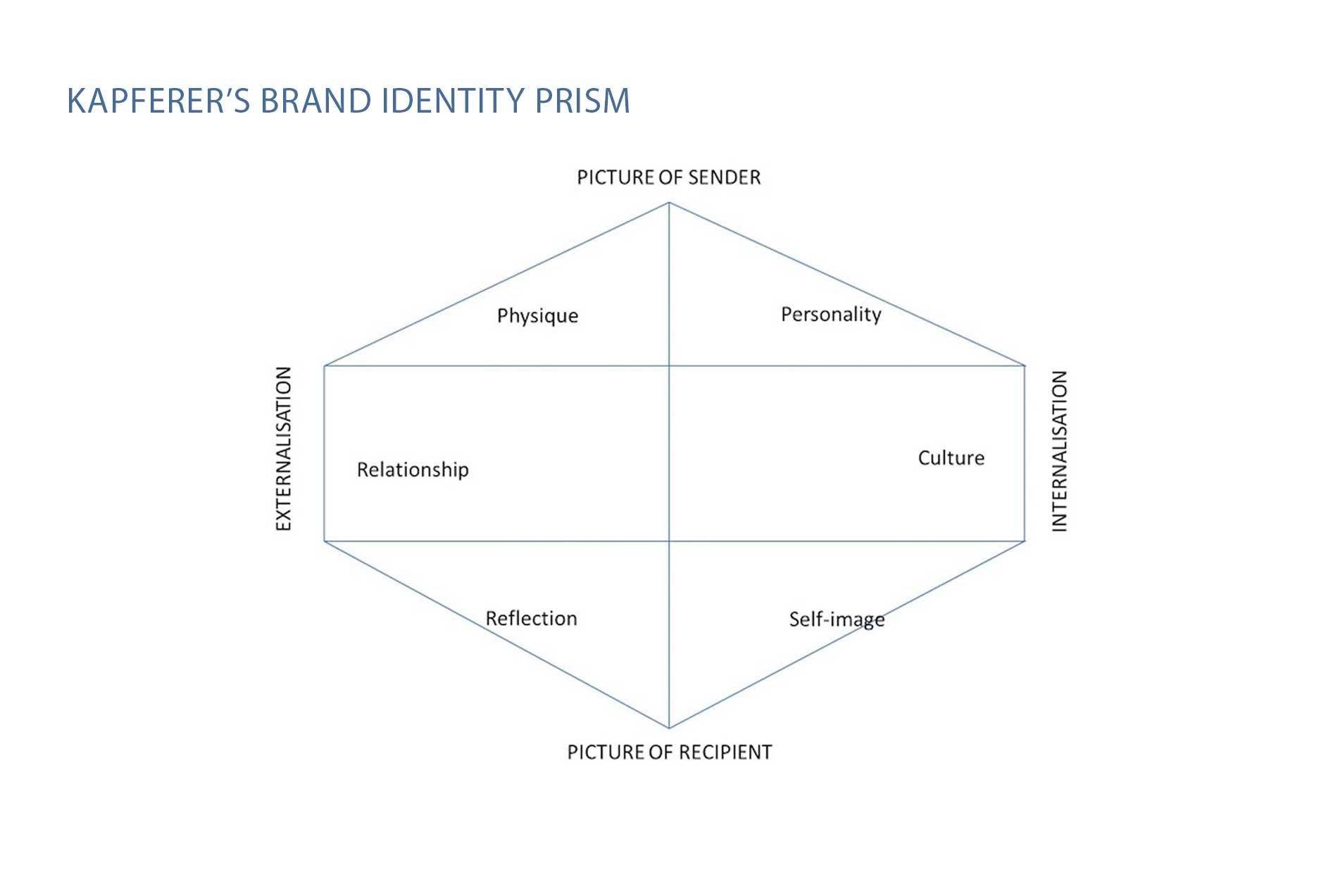 Kapferer brand identity prism
