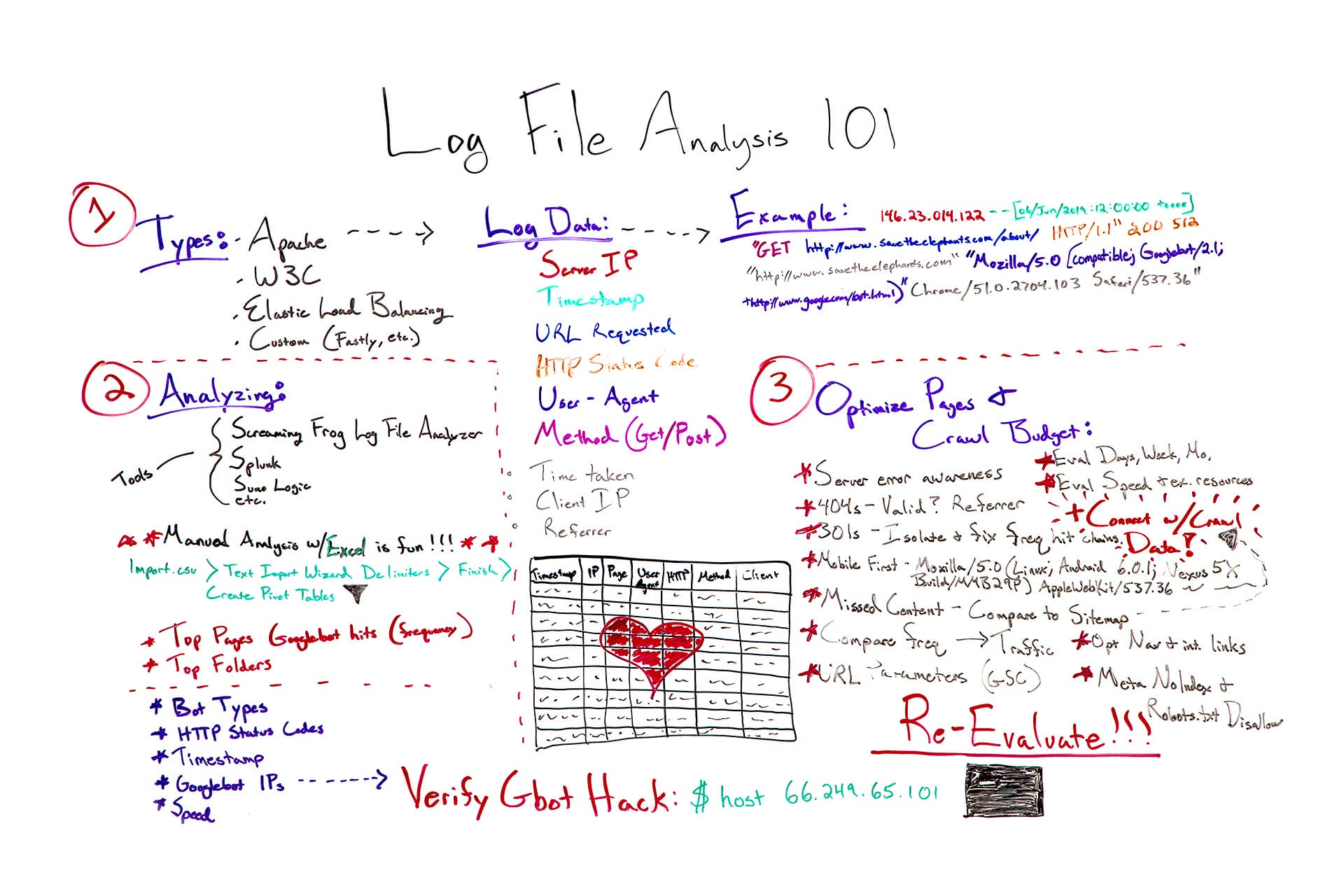 Analisi file log - Log file analysis